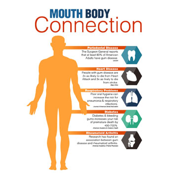 Mouth Body Connection